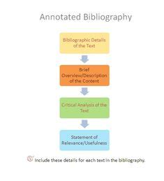 Sample Annotated Bibliography Style for Students Online